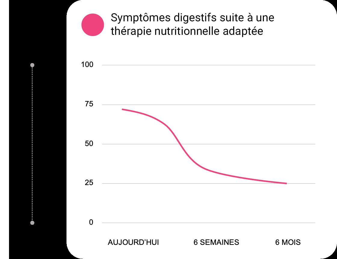 guty-nutrition-symptomes-etude-clinique