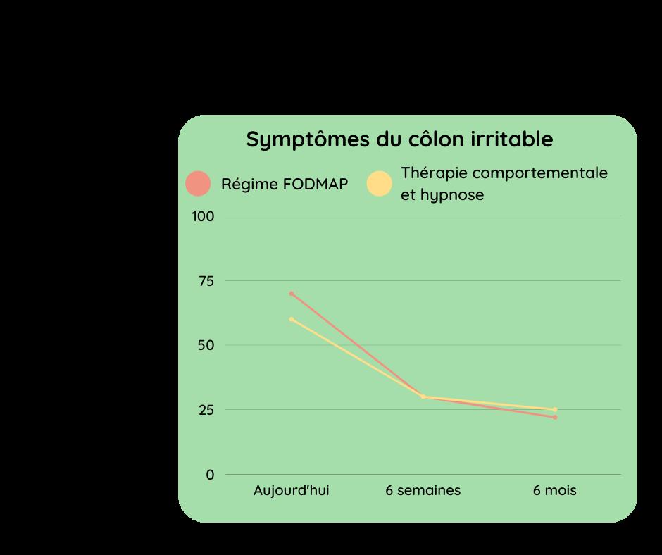 Les premières recommandations pour soulager l'intestin irritable