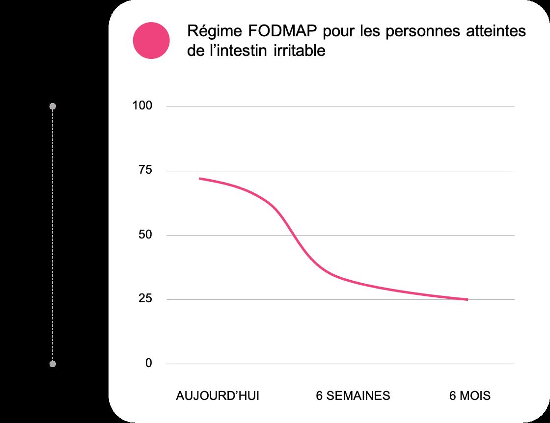 Impact Regime Fodmap-2